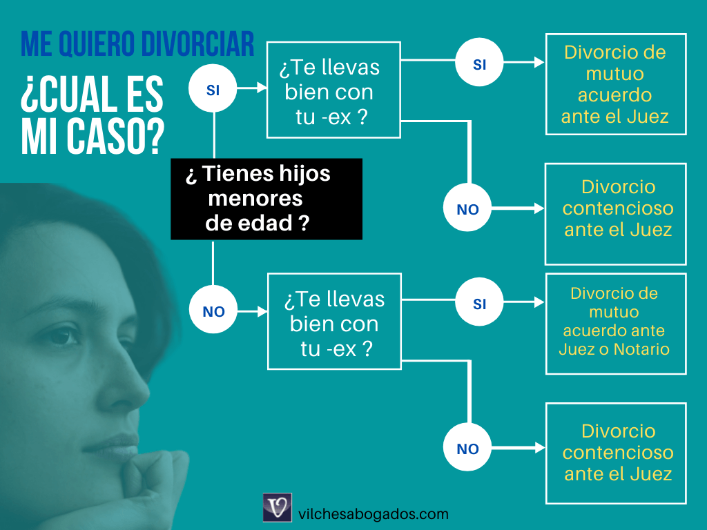 pasos a seguir para divorciarse